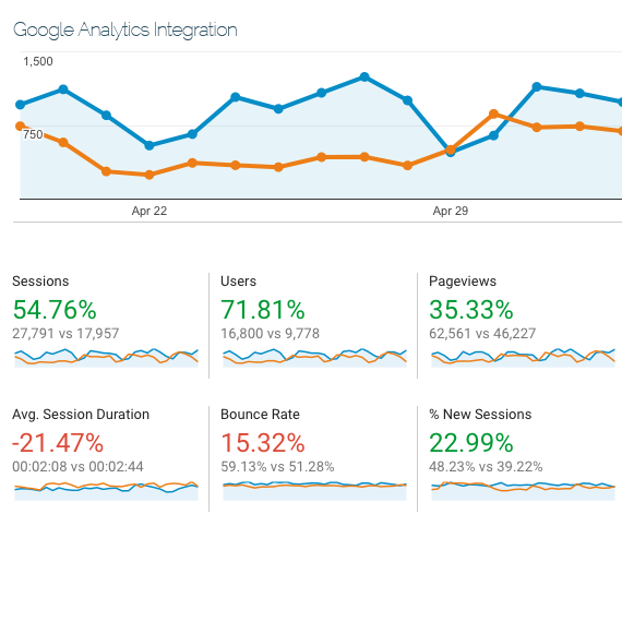 Get Google Analytics on your site